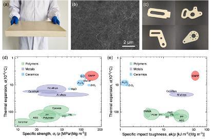 plastic substitute cellulose nanofiber plate