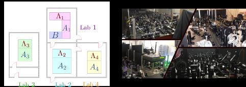 rete quantistica Quantum Lab