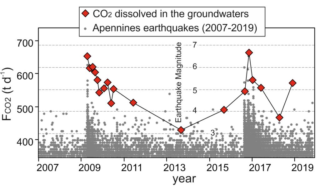 earthquakes carbon dioxide Apennines