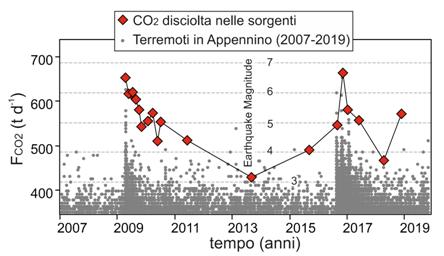 terremoti anidride carbonica Appennino (1)
