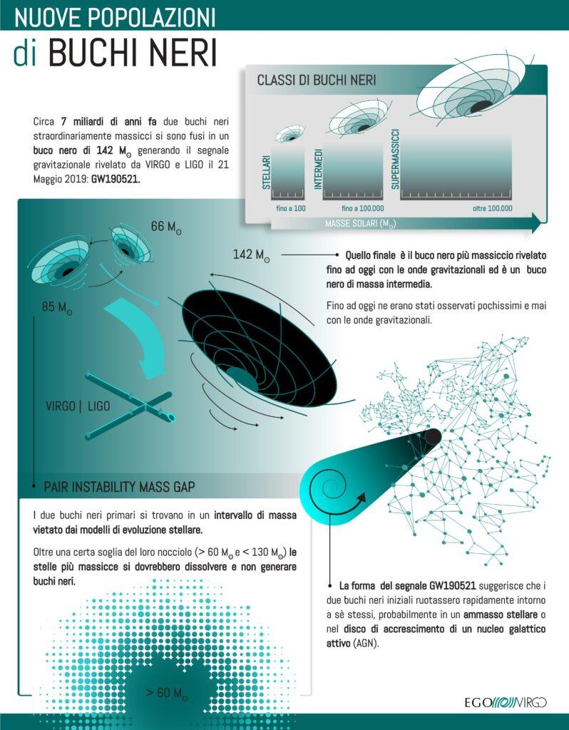 Onde gravitazionali Virgo LIGO