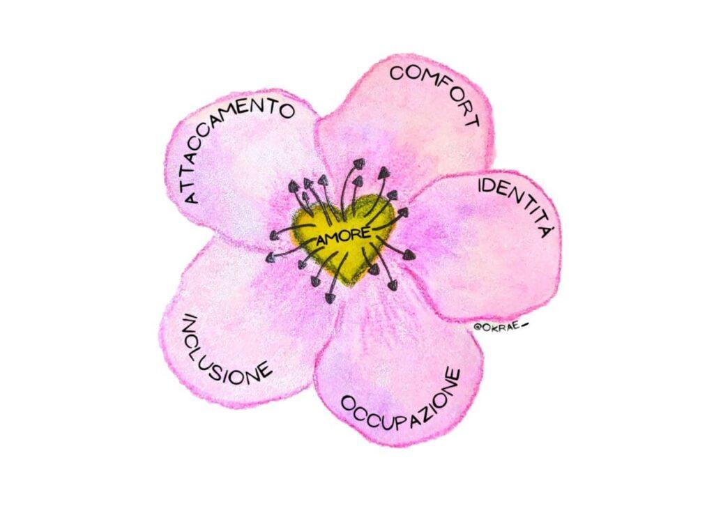 demenza persone fiore bisogni okrae Alessia Colafrancesco Tom Kitwood
