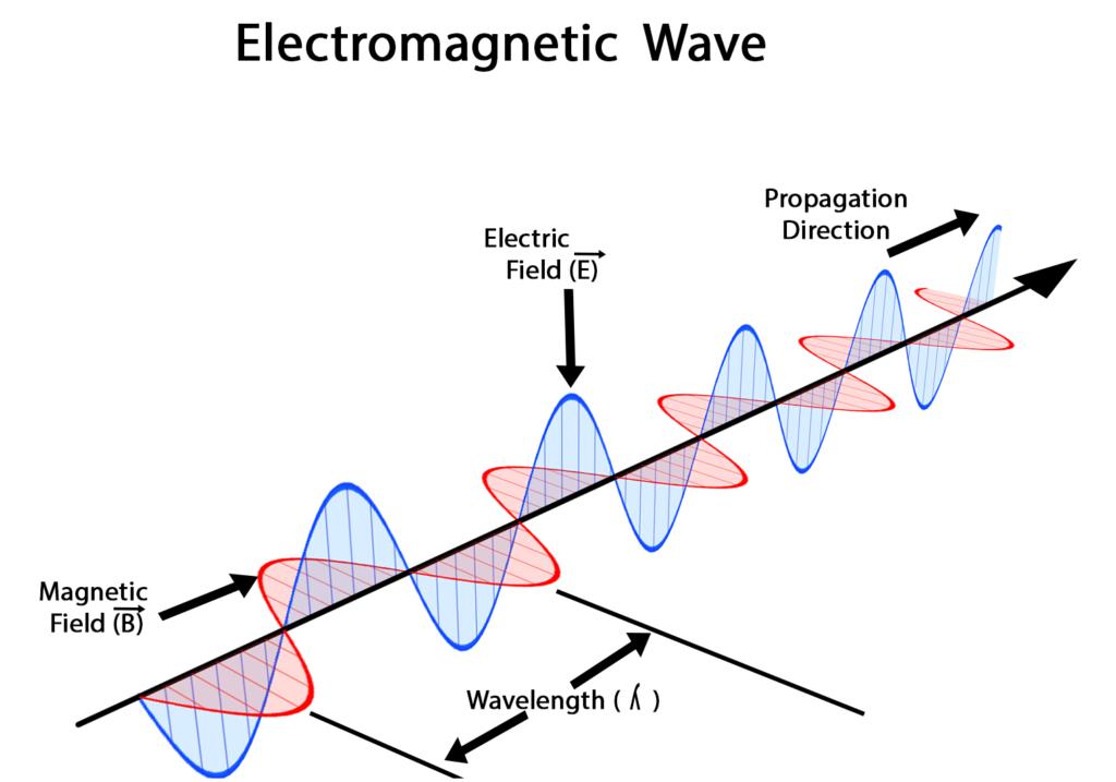 Onde elettromagnetiche senza limiti materiali dissipativi penetrazione profonda